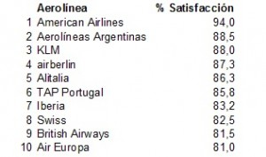 Tabla aerolíneas